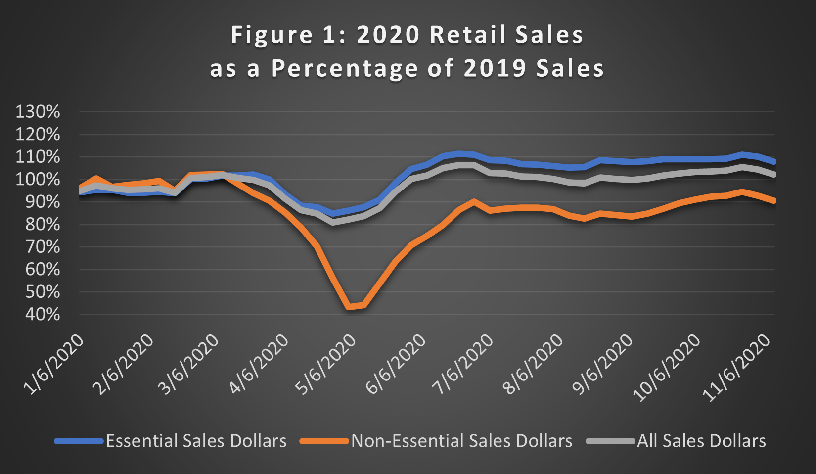 2020 the year ecommerce saved retail operations, figure 1: 2020 Retail Sales as a Percentage of 2019 Sales
