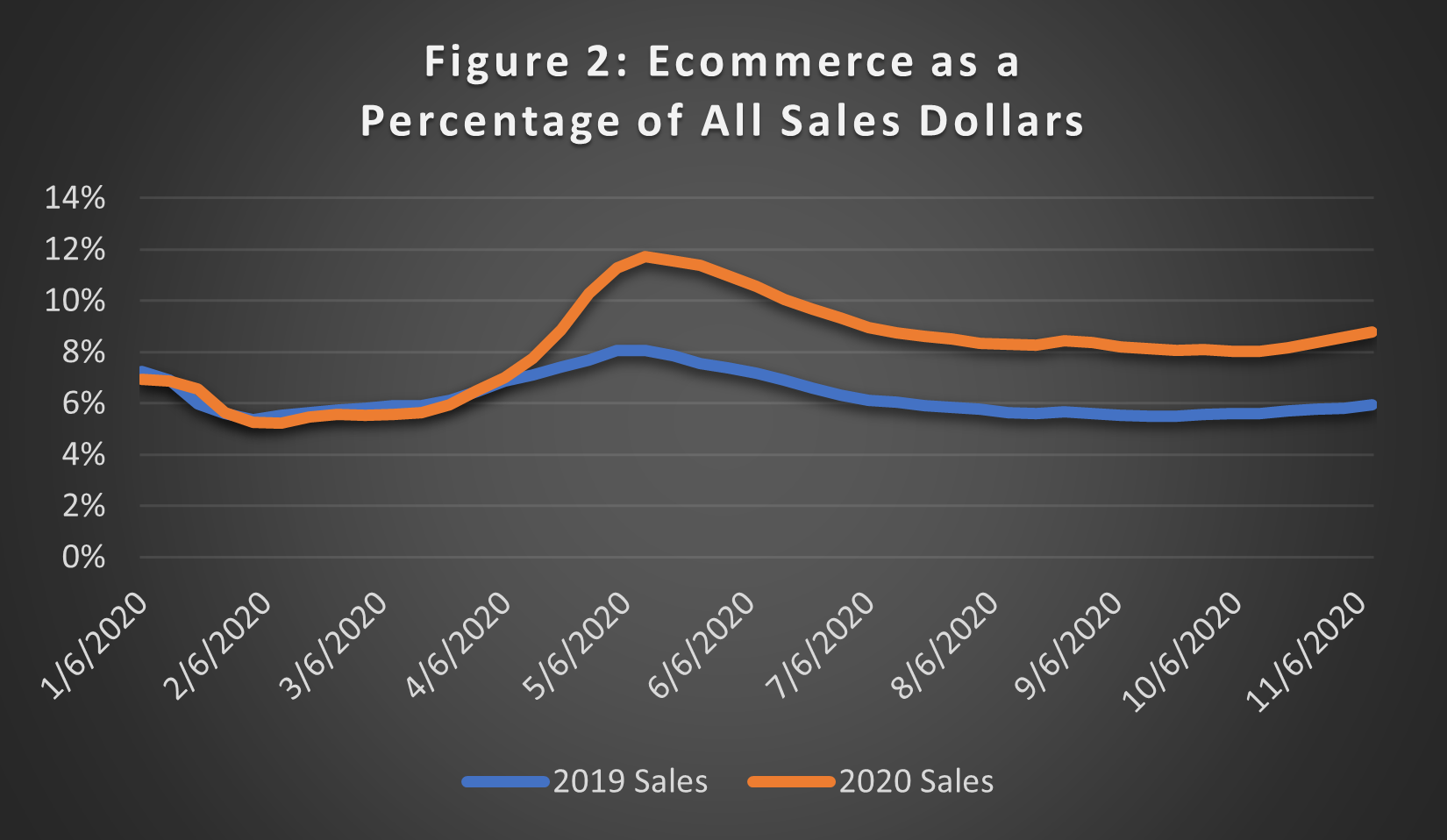 2020 the year ecommerce saved retail operations figure 2: ecommerce as a percentage of all sales dollars