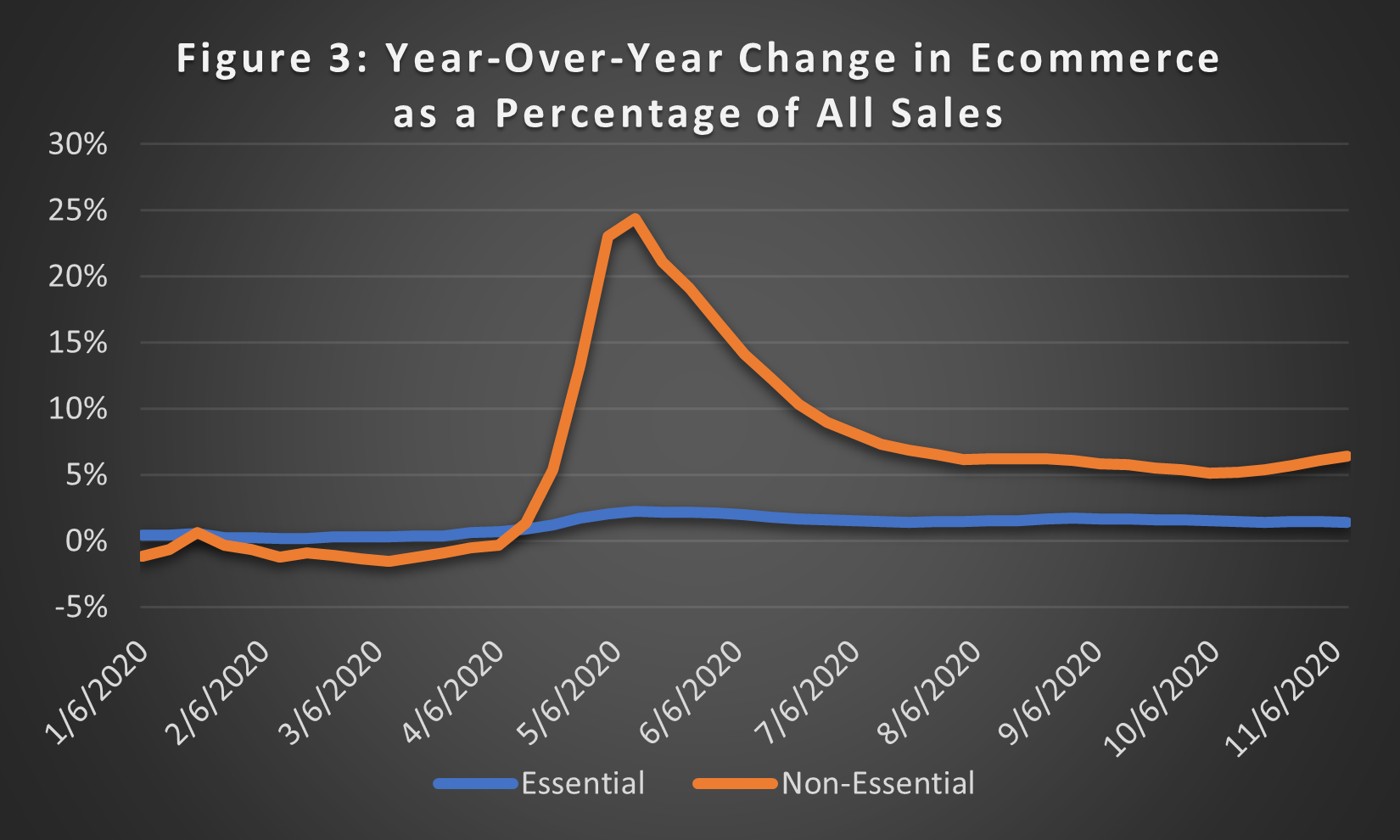 2020 the year ecommerce saved retail operations figure 3: year-over-year change in ecommerce as a percentage of all sales