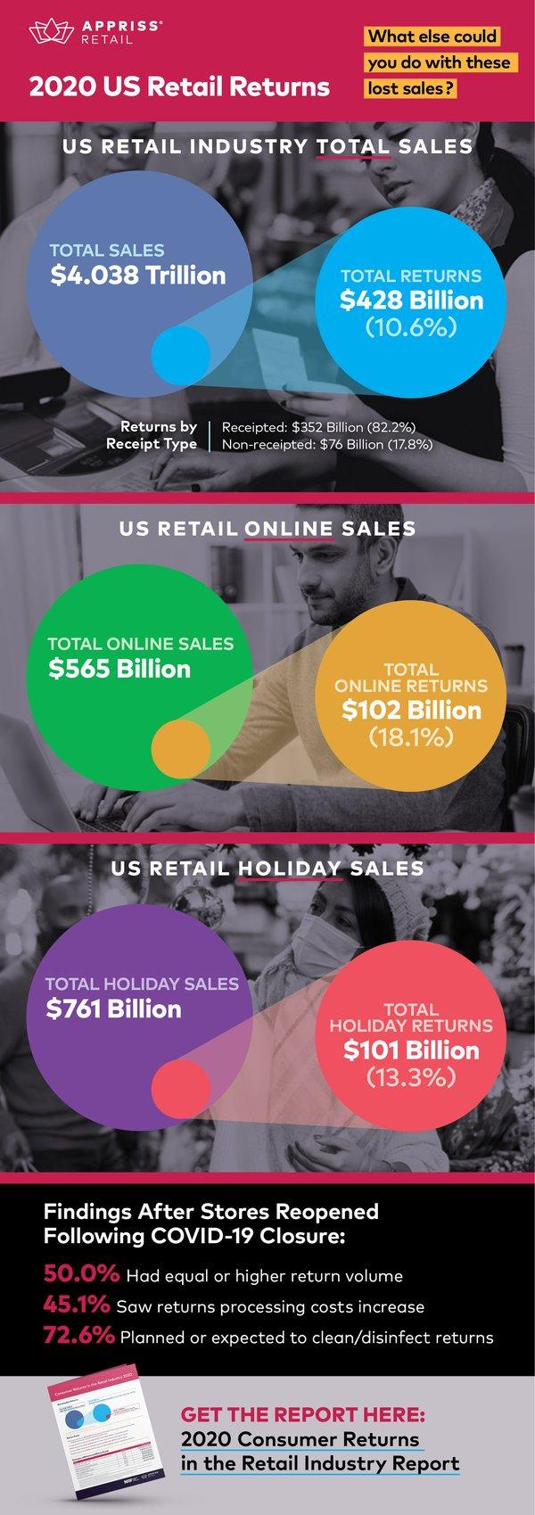 Retail-Returns-Infographic