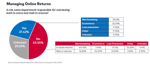 appriss-retail-consumer-returns-report-2020-managing-online-returns