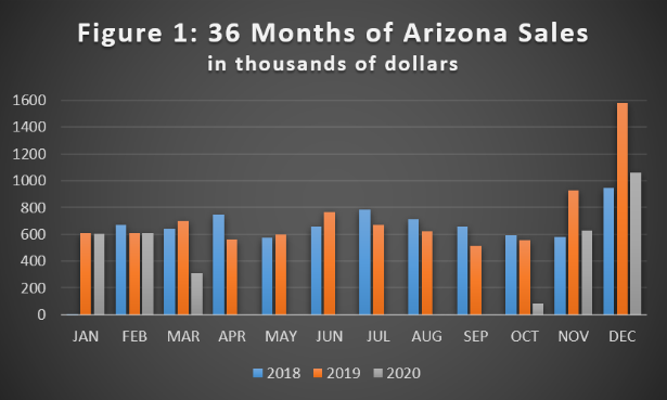 forecasting the retail future - 36 months of Arizona sales