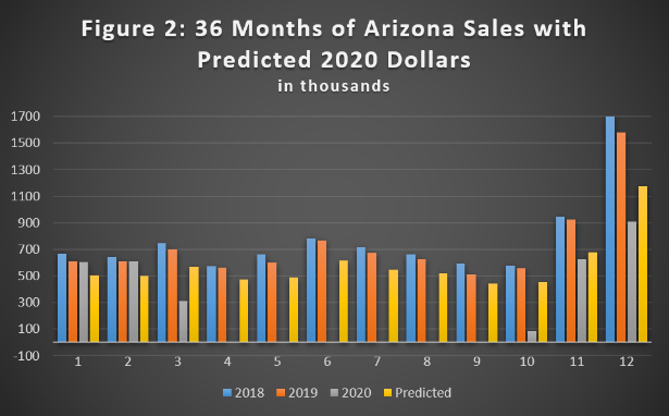 forecasting the future of retail - 36 months of arizona sales with predicted 2020 dollars
