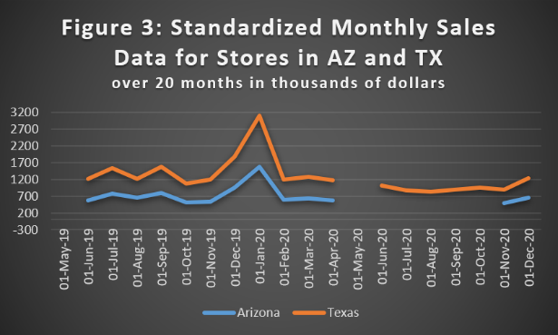 forecasting the future of retail - standardized monthly sales data for stores in AZ and TX