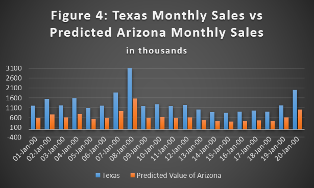 forecasting the future of retail - texas monthly sales vs predicted arizona monthly sales