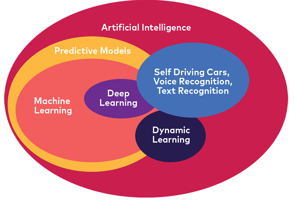 Predictive models and machine learning