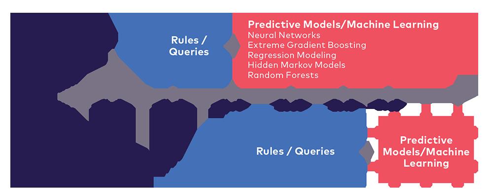 Predicative models and machine learning