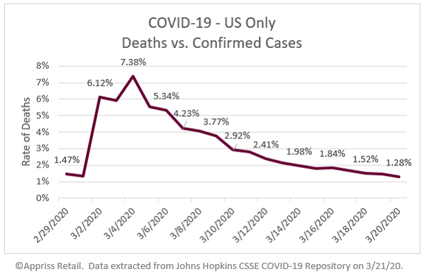 COVID19-US-only-deaths-vs-confirmed-cases