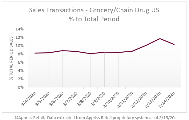 COVID19-sales-trans-grocery-chain-drug-US