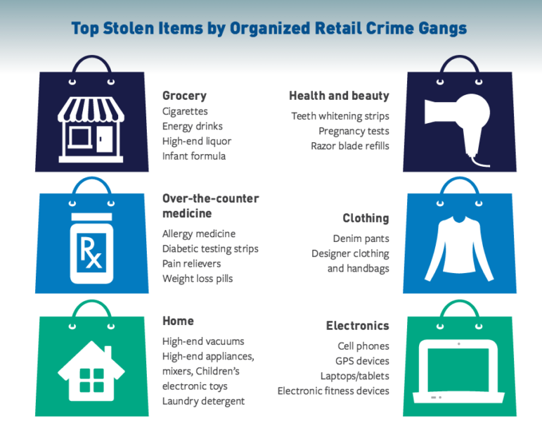 Infographic - Top Stolen Items by Organized Retail Crime Gangs