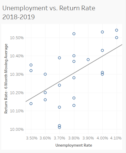 COVID-19 unemployment versus return rate 2018-2019