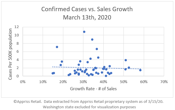 covid19-confirmed-cases-vs-sales-growth